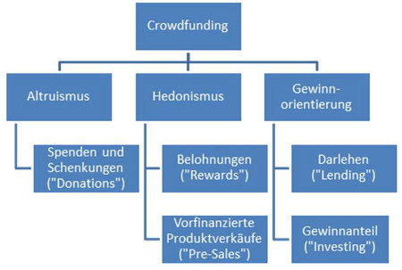 Crowdfunding-Network