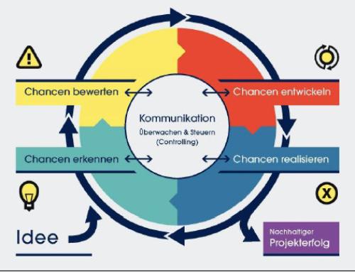 Robuste Geschäftsmodelle: Das A und O der Zukunftsfähigkeit von Gründungen